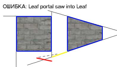 Ошибка: Leaf portal saw into leaf